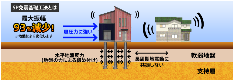 SP免震基礎工法で最大振幅93%減少